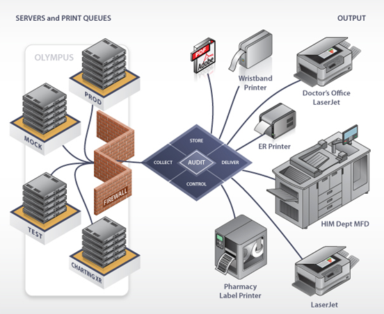 VPSX for Cerner Output & Print Management | LRS Products