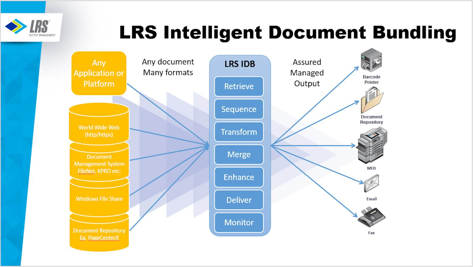 LRS Intellegent Document Bundling