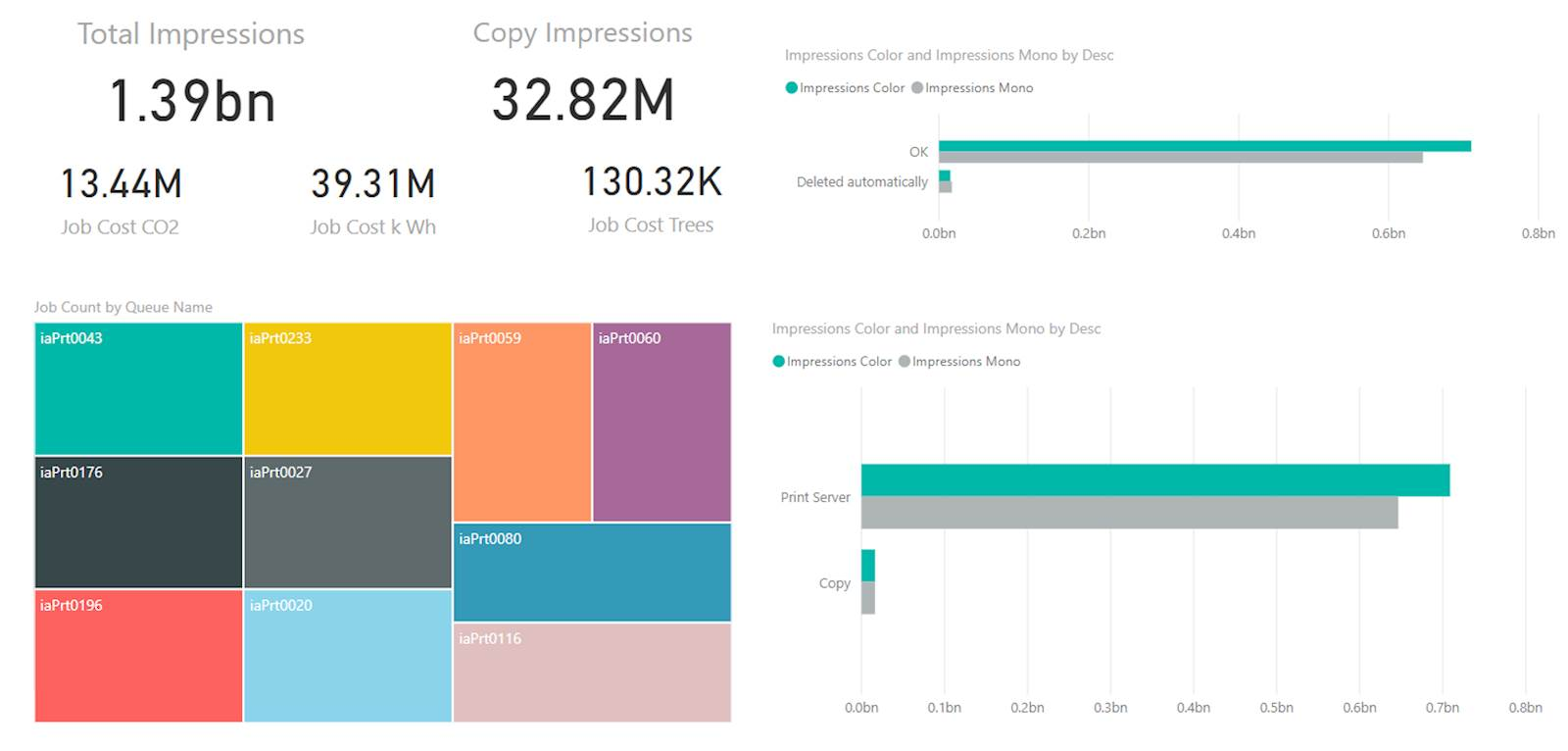 Visual Print Usage Dashboard