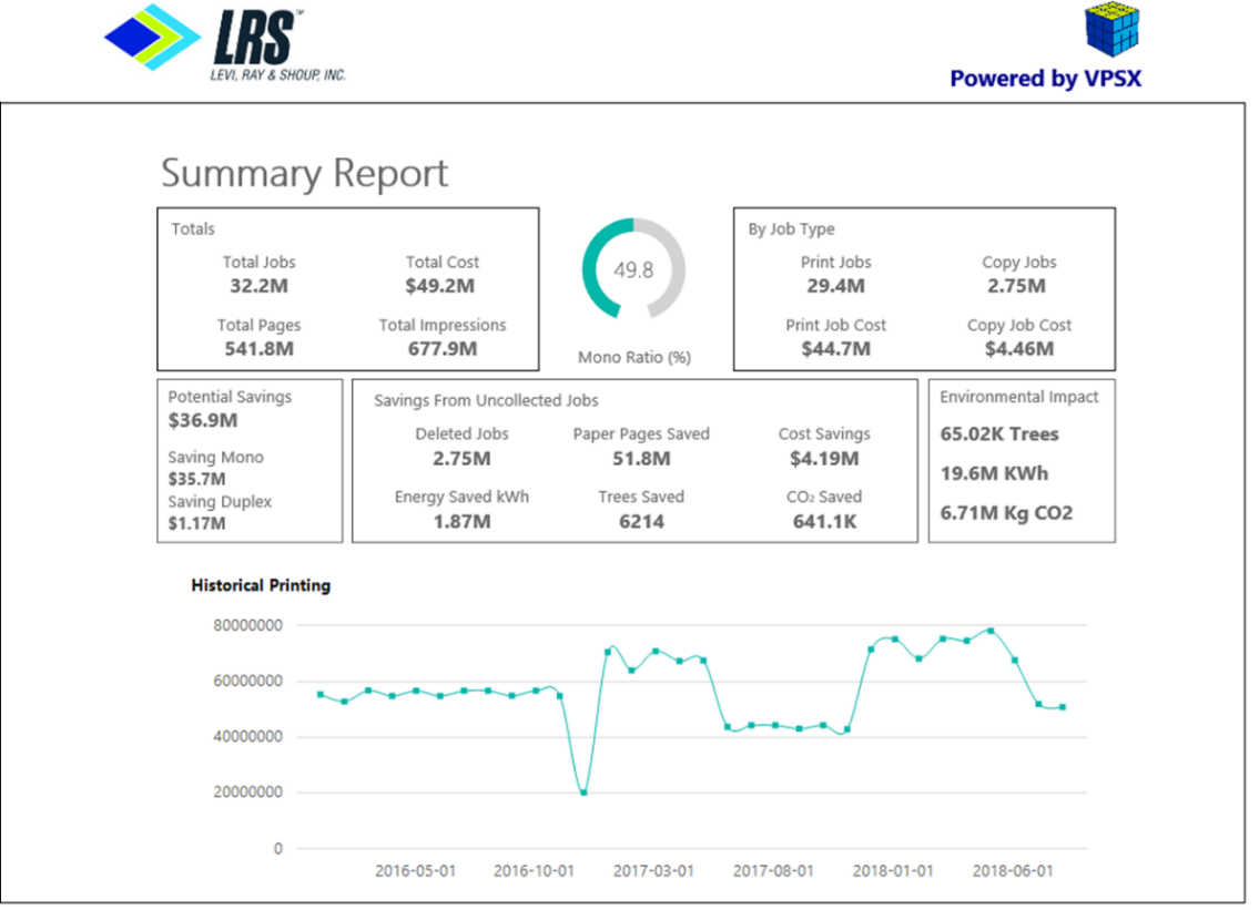 Example view for a Summary Report