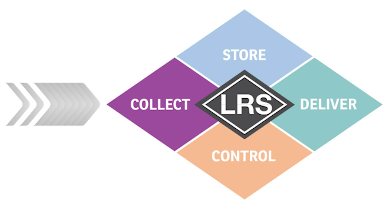 LRS Document Collection
