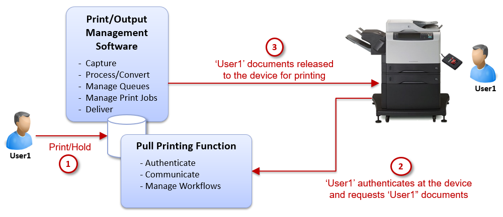 Pull Printing in High Availability Environments