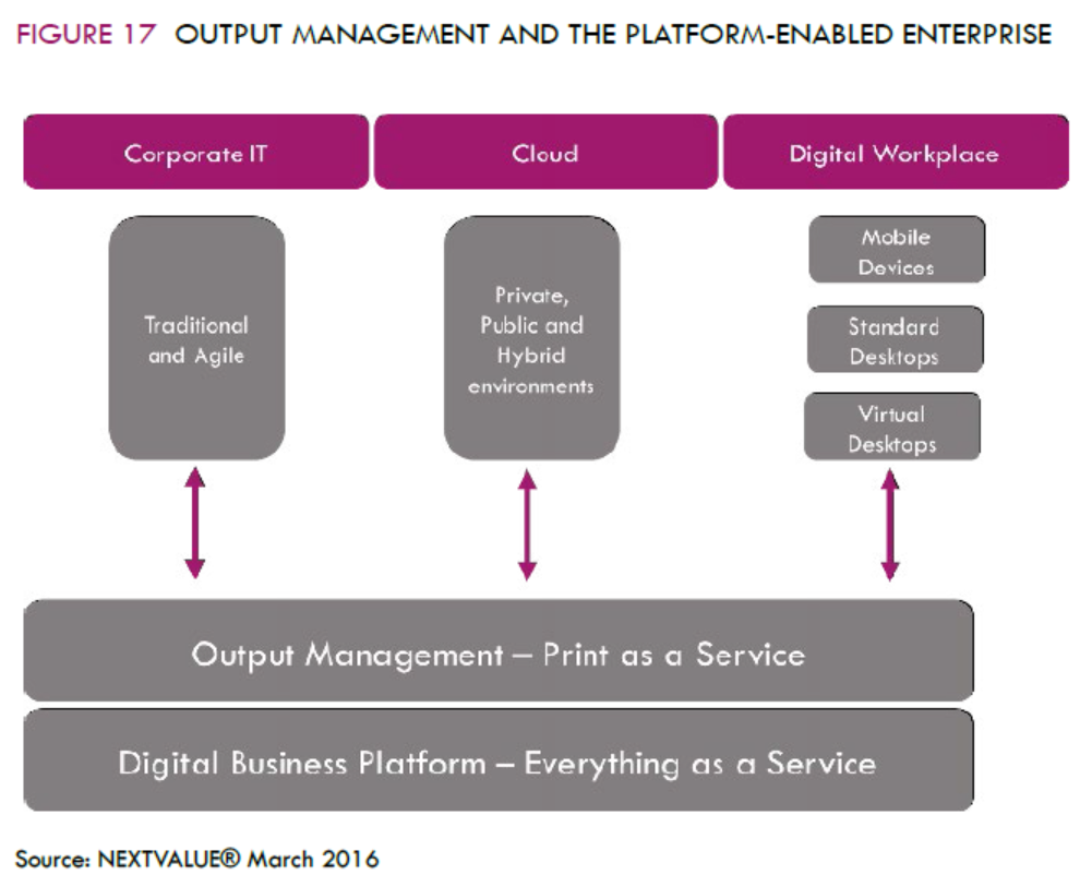 Output Management and Print as a Service