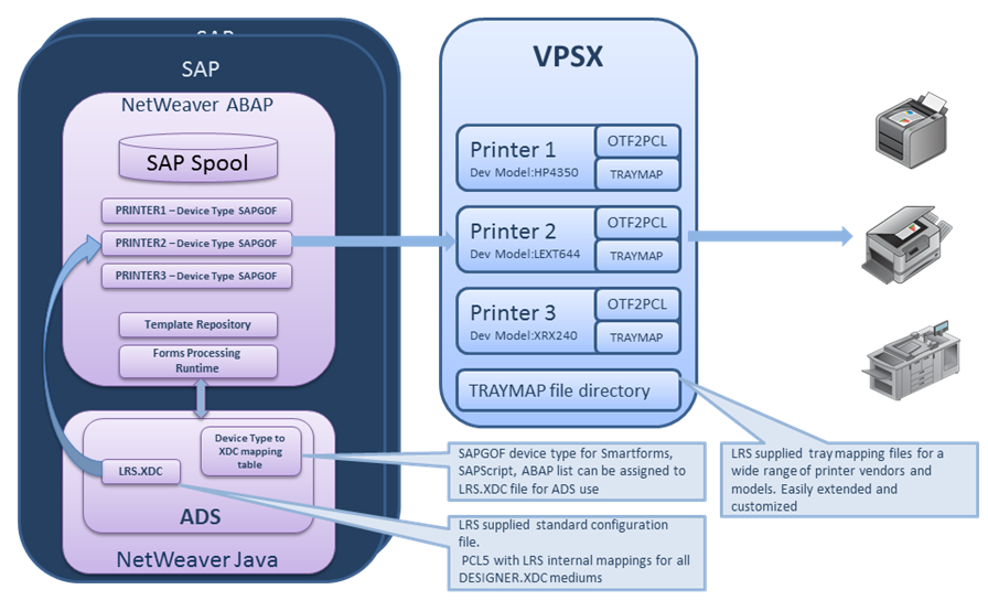 VPSX and Adobe Document Server (ADS)