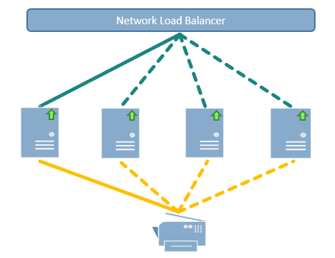 High Availability - Pull Printing LRS